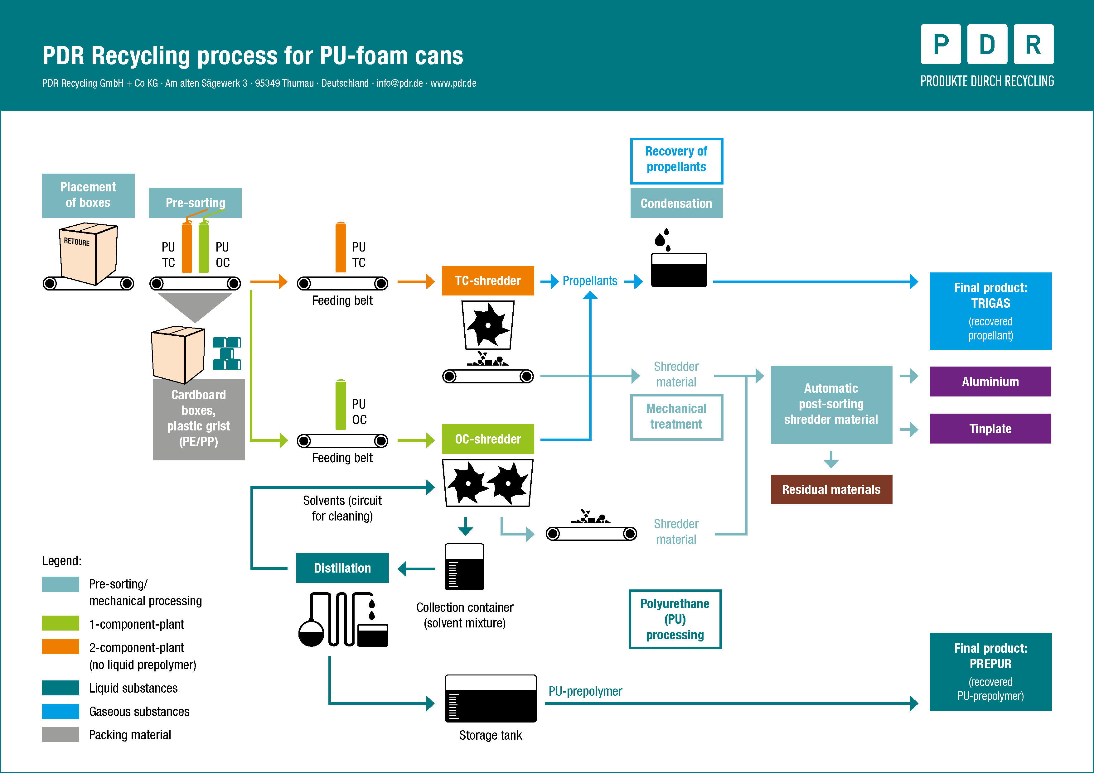 PDR: Recycling technology